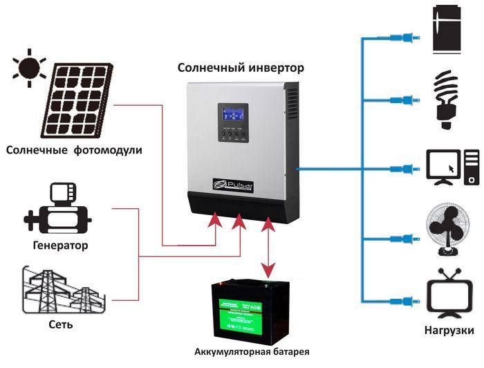 Энергетическая схема дома с солнечными батареями