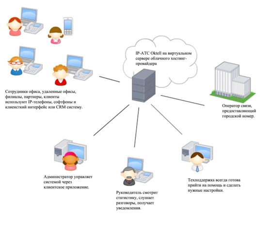 Преимущества виртуальной атс в офисе
