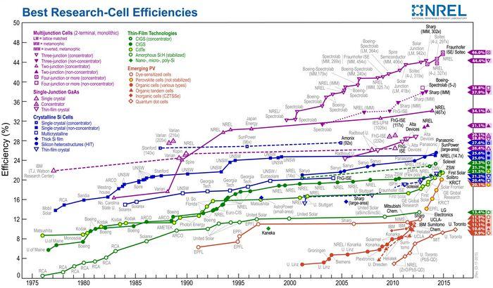 Суперэффективные солнечные батареи